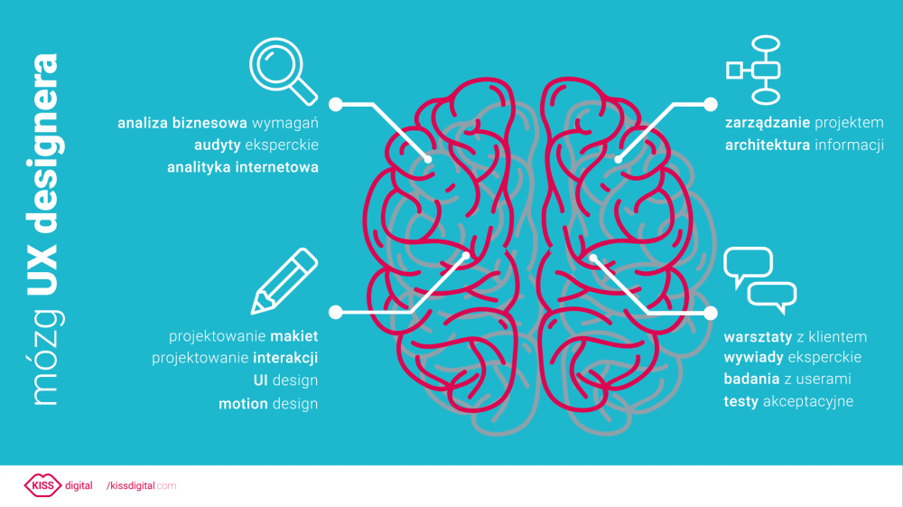 infografika mózg UX designera