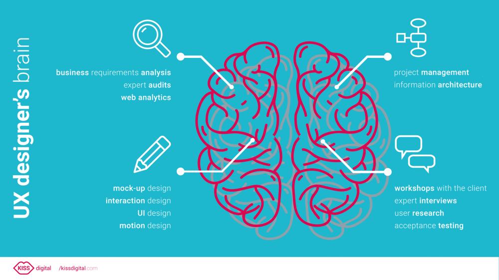 UX designer brain infographics